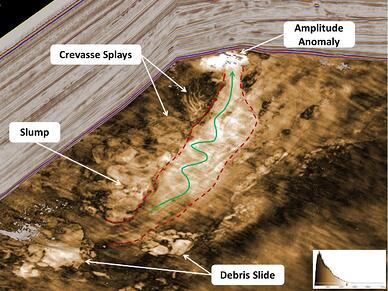 A stratigraphic slice through a deepwater depositional system revealing slump features, debris slides, and interpreted fluid migration fairway leading up-dip (green arrow) to a high amplitude anomaly associated with a structural high (potential direct hydrocarbon indicator).  Data courtesy of AWE Limited.