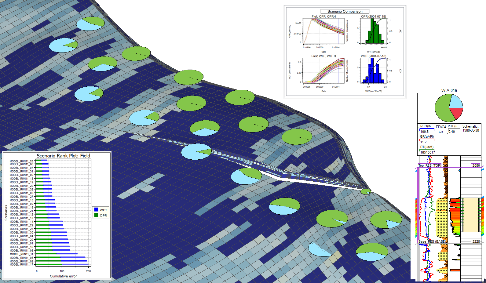 Integrating petrophysical and engineering data for reservoir modeling